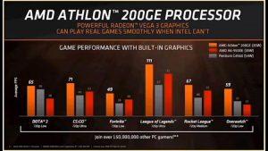 AMD confirmă relansează brandul Athlon