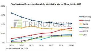 Huawei va umili iar pe Apple si se aproprie de Samsung